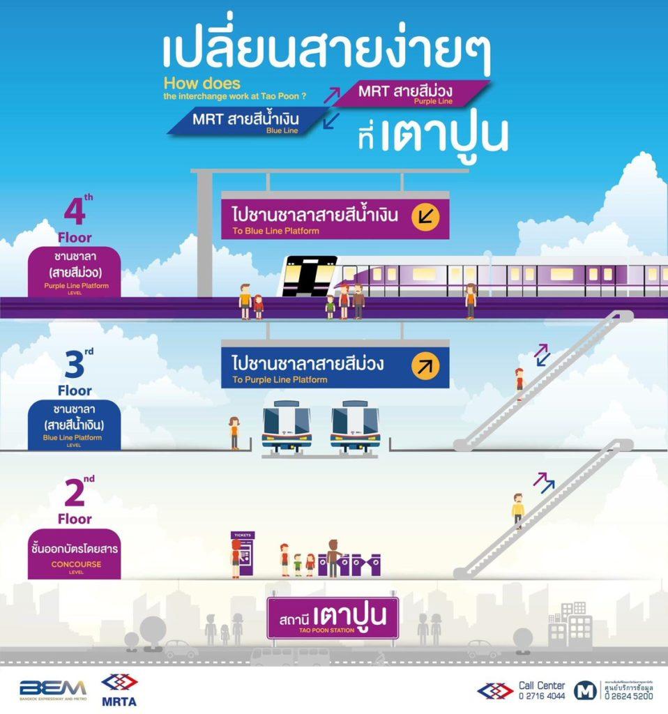 รฟม.เดินรถไฟฟ้าเชื่อมMRT สายสีม่วง-สีน้ำเงิน เปลี่ยนสถานีได้ที่เตาปูน เริ่ม ส.ค. นี้