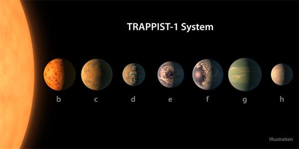 """""""นาซ่า"""" ค้นพบดาวเคราะห์ 7 ดวง ใกล้เคียงกับโลก อาจมีสิ่งมีชีวิตอยู่"""