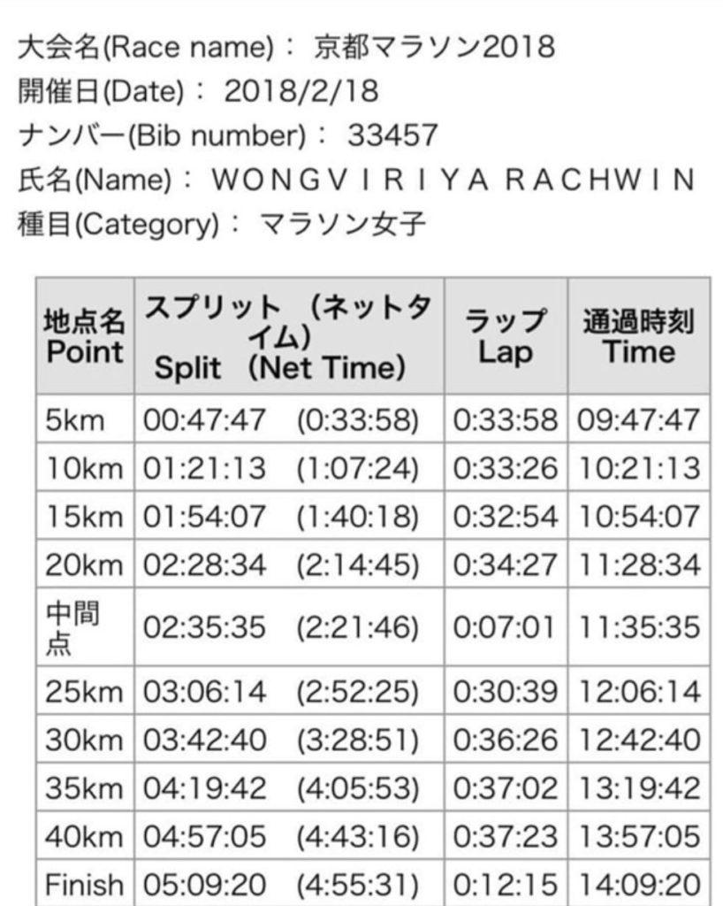 เก่งสุดๆ! ก้อย รัชวิน ใช้เวลาแค่ 5ชม. ในการวิ่งฟูลมาราธอนครั้งแรกในชีวิต(ชมคลิป)